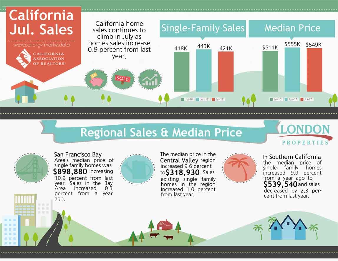 California Sales Report July 2017